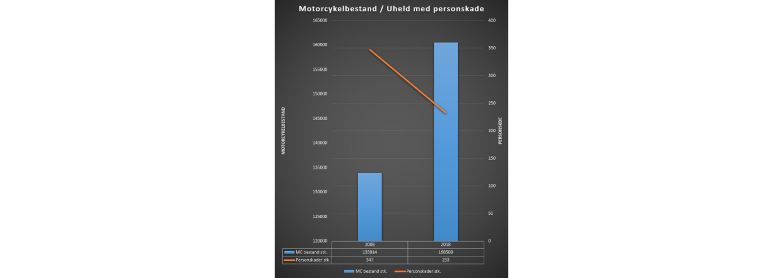 4 nationale organisationer er på 3.de år i tæt samarbejde om køresikkerheden for motorcykler